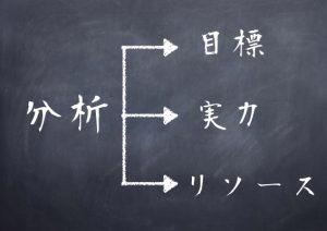 分析(目標・実力・リソース)